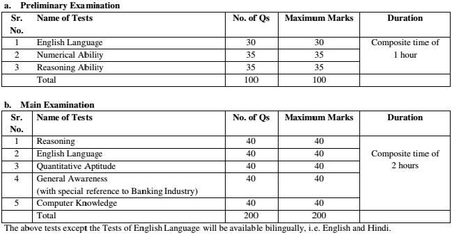 online registration for ibps clerk exam 2014 15